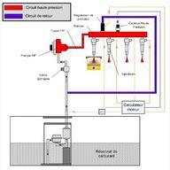 Le circuit de carburant Haute Pression | Educauto