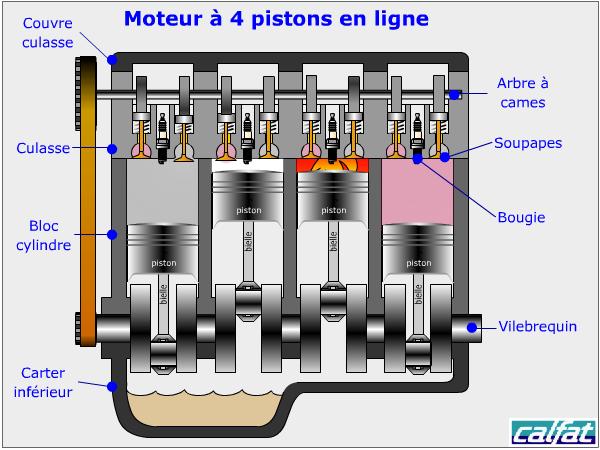 Moteur 4 temps educauto for Fonctionnement d un garage automobile